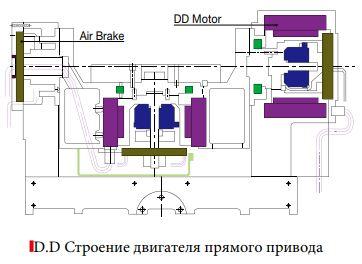 Двигатель прямого привода (DD) для поворотного стола 2