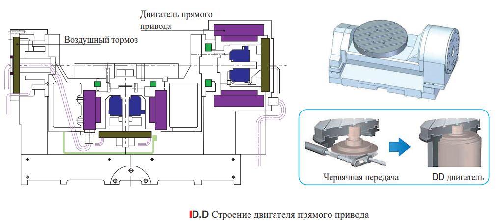 Двигатель прямого привода (DD) для поворотного стола