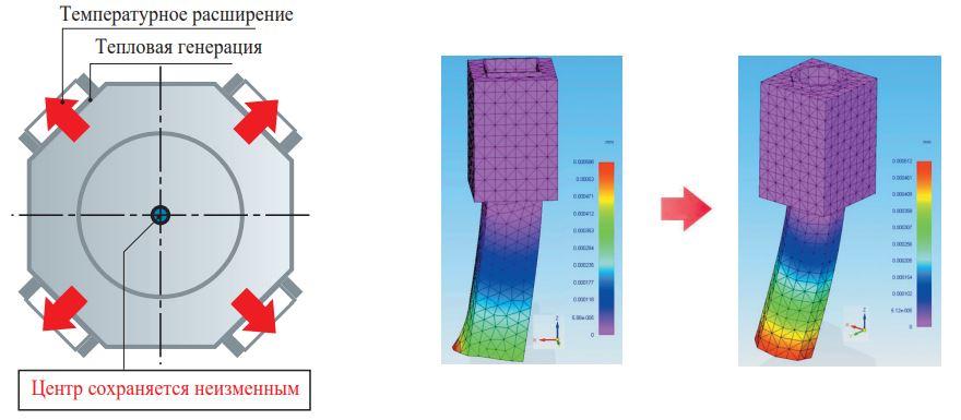 Восьмиугольная конструкция корпуса шпинделя 2