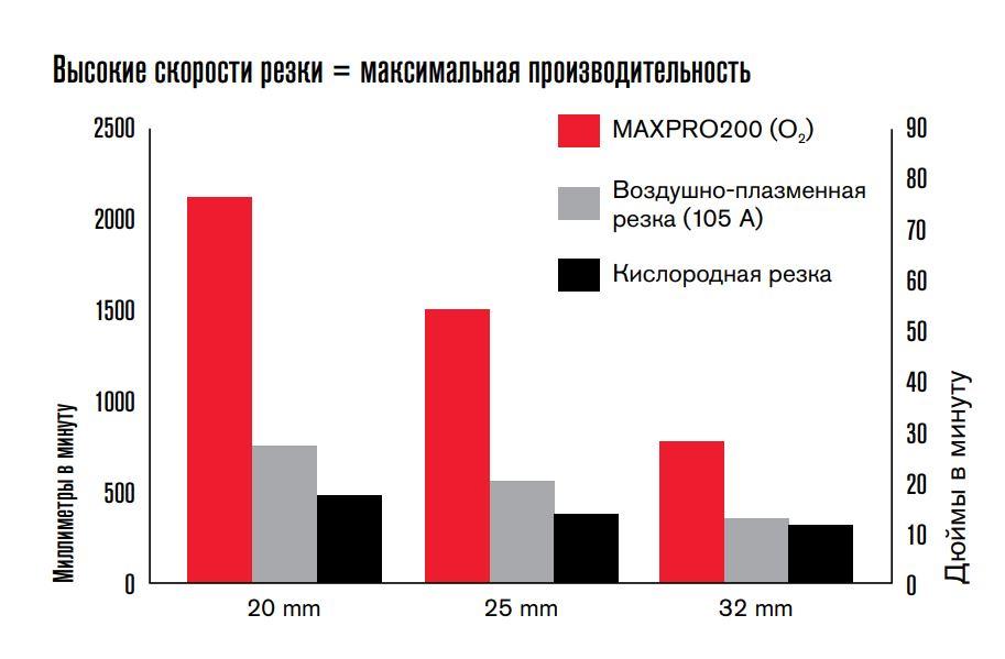 MAXPRO200® Система кислородно-плазменной и воздушно-плазменной резки LongLife