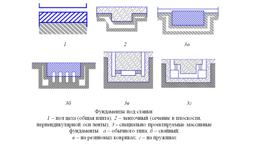 Фундамент для станка: строительство и эксплуатация